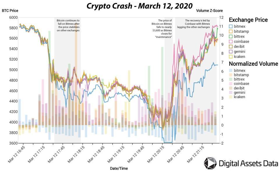 bitcoin, bitcoin price, Bitmex, chart