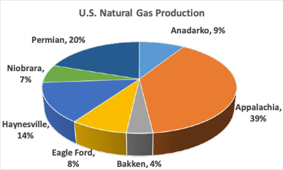 Source: based on EIA Drilling Productivity Report.