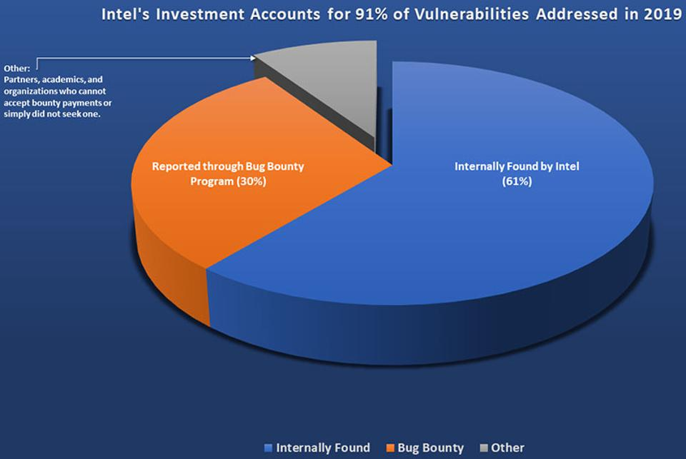Intel's Investment In Chip Security Vulnerability Research