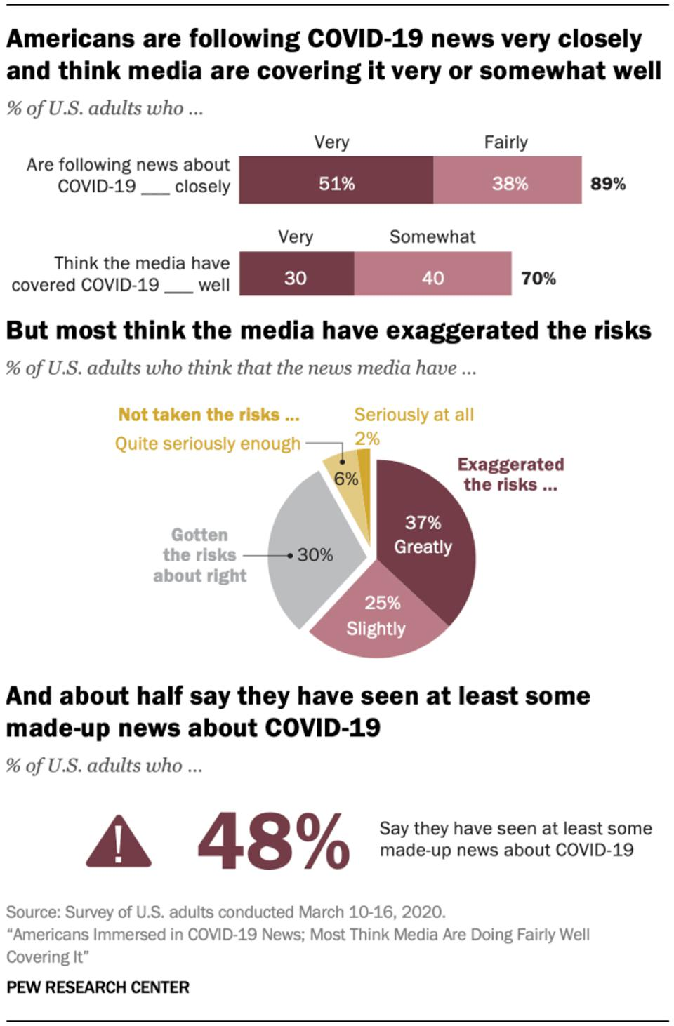 Data on coronavirus and media coverage from Pew Research Center