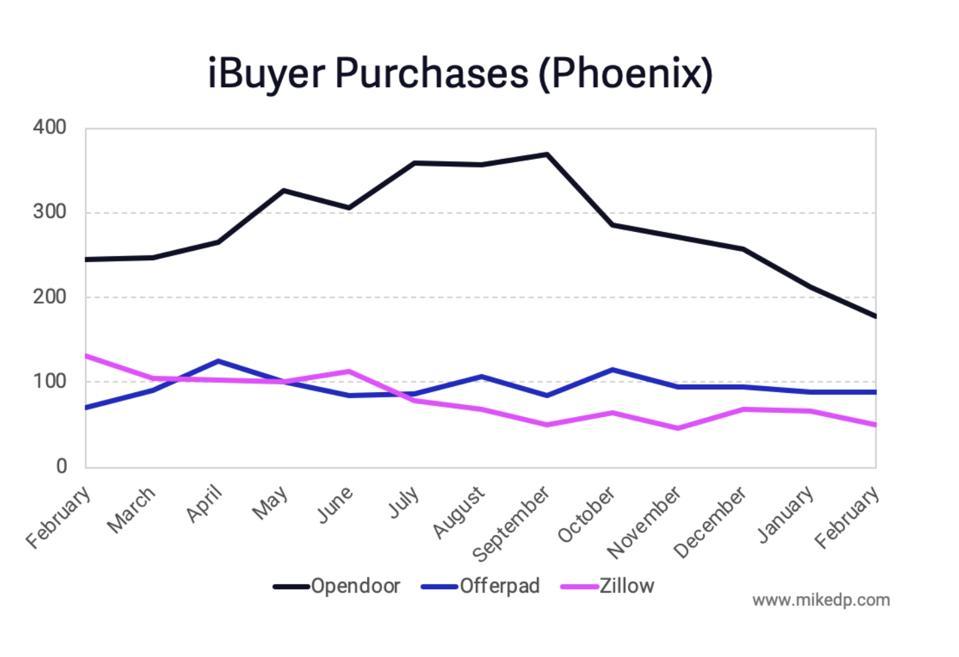 iBuyer Purchases (Phoenix)