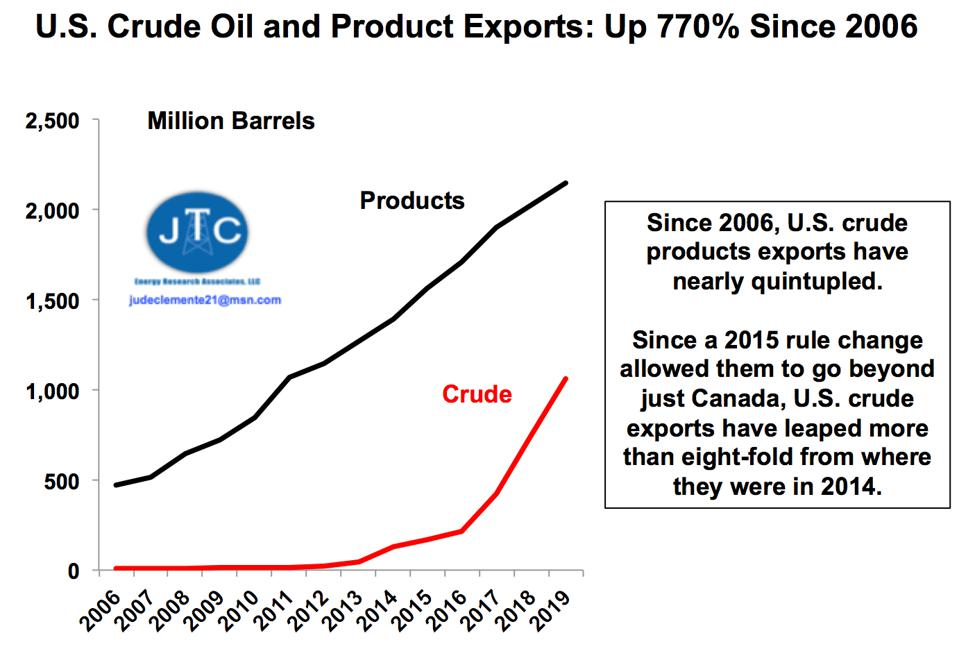 U.S. crude and product exports since 2006