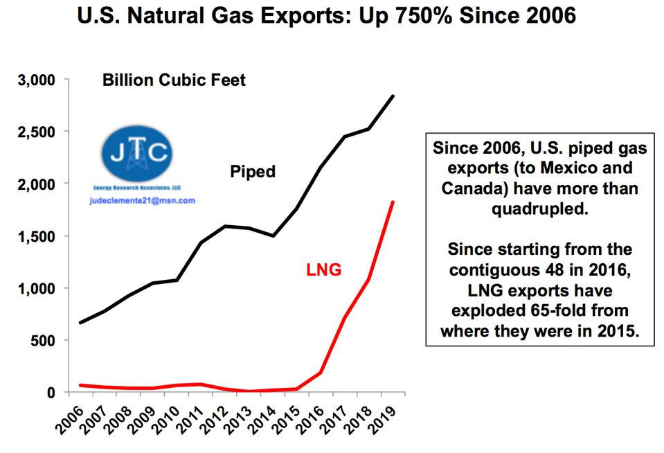 U.S. piped gas and LNG exports since 2006.