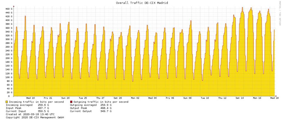 A graph showing internet traffic levels in Madrid, Feb 2020 - Mar 2020