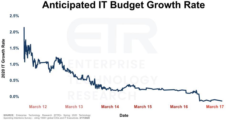 ETR Survey results