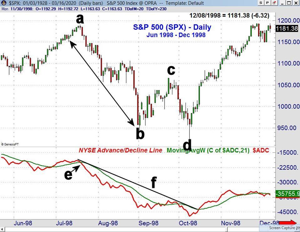 S&P 500 1998