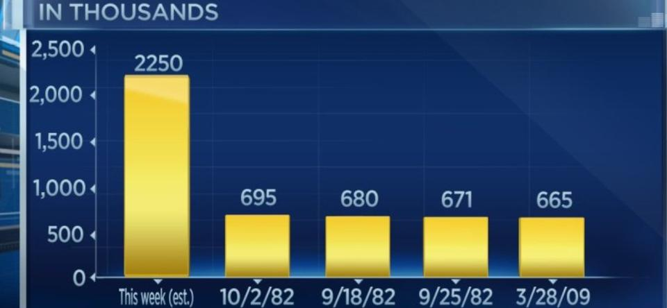 Goldman forecasts jobless claims of 2.3 million for this week.