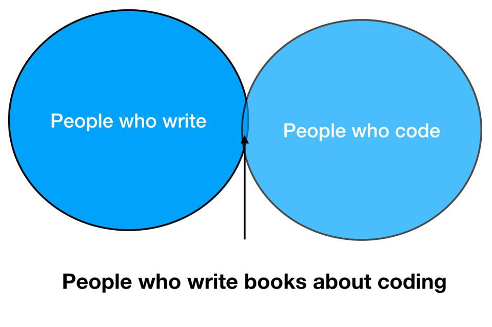 Two circles with a tiny overlap. People who write and Prople who code.