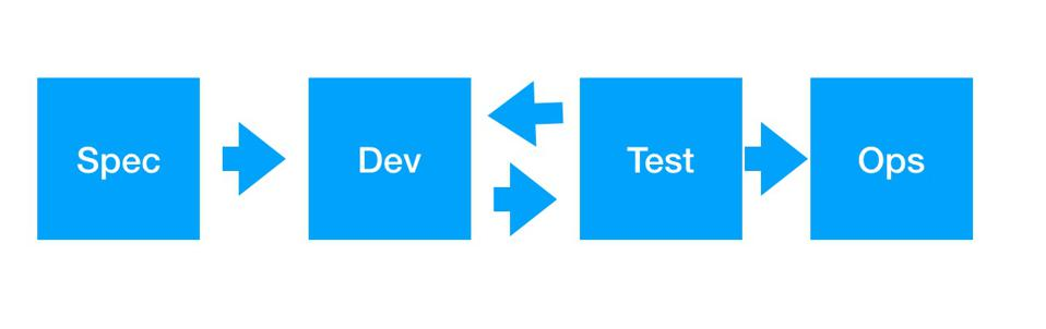 4 boxes with arrows depictint dev process