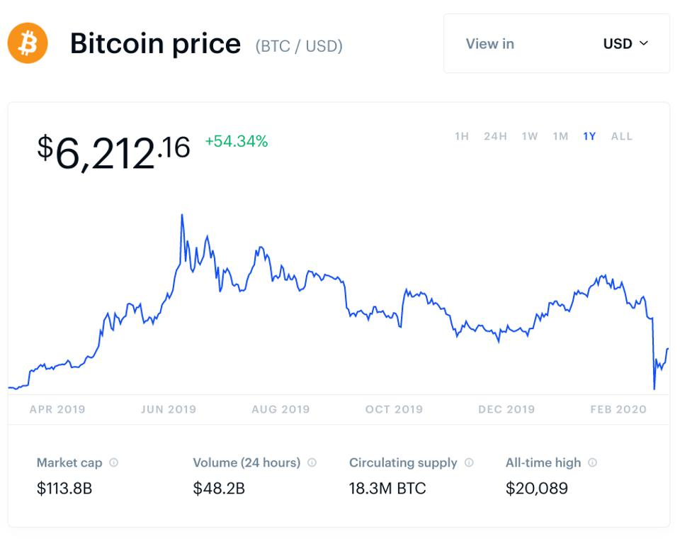 bitcoin, bitcoin price, Russia, chart