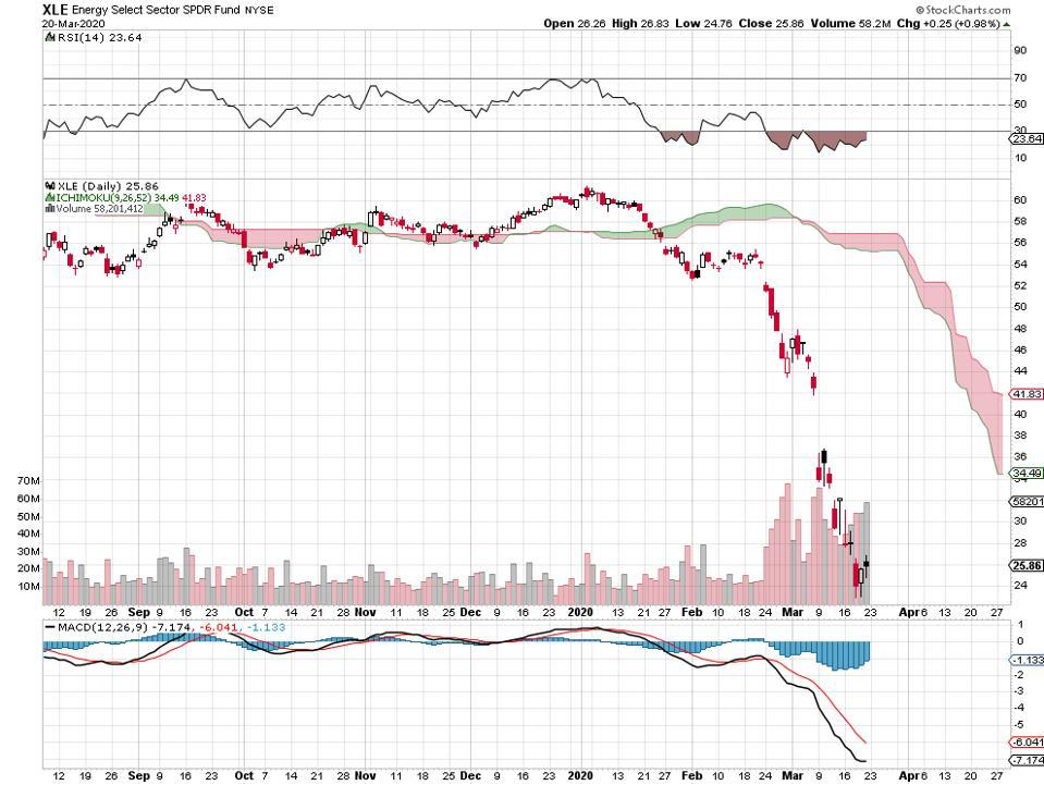 oil crude petroleum etf energy