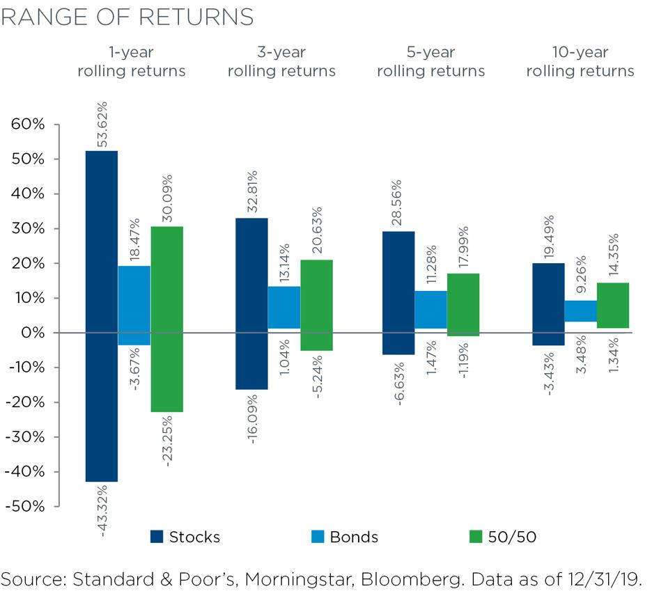 Market range of returns chart with different rolling returns over one, three, five and ten year periods for stocks, bonds, and balanced portfolios.