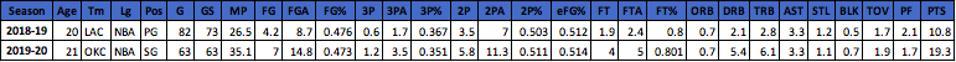 Shai Gilgeous-Alexander stats via Basketball Reference