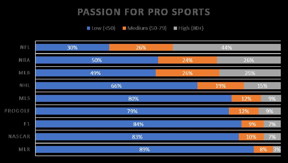 The percentage of low, medium and highly passionate fans of NFL, NBA, MLB, NHL, MLS, Pro Golf, F1, NASCAR and MLR.