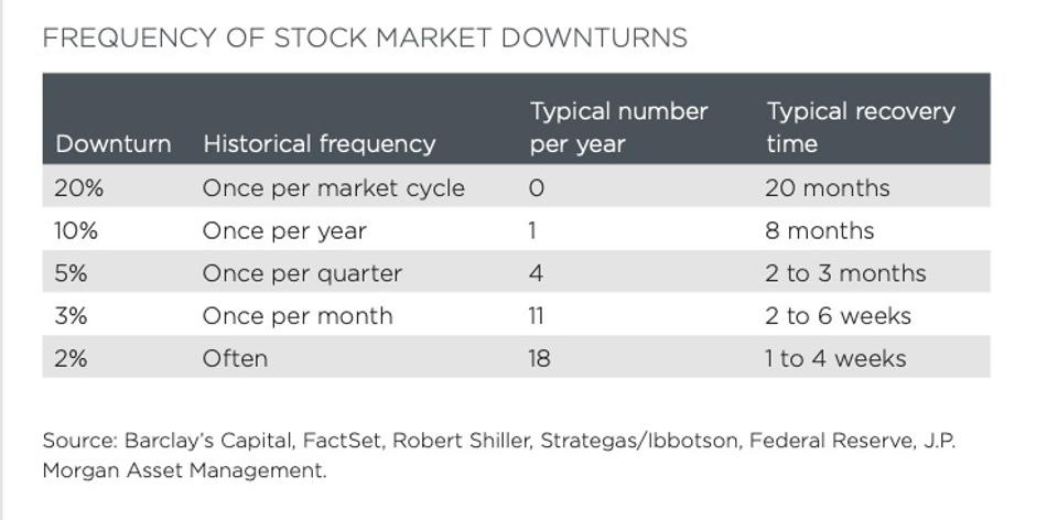 Frequency of stock market downturns and typical recovery time.