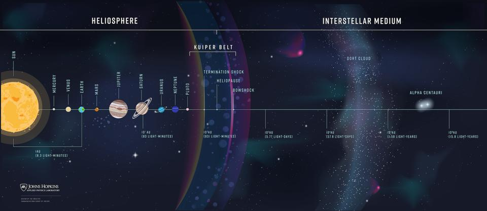 Starting in the early 2030s, the Interstellar Probe would exit the solar system.