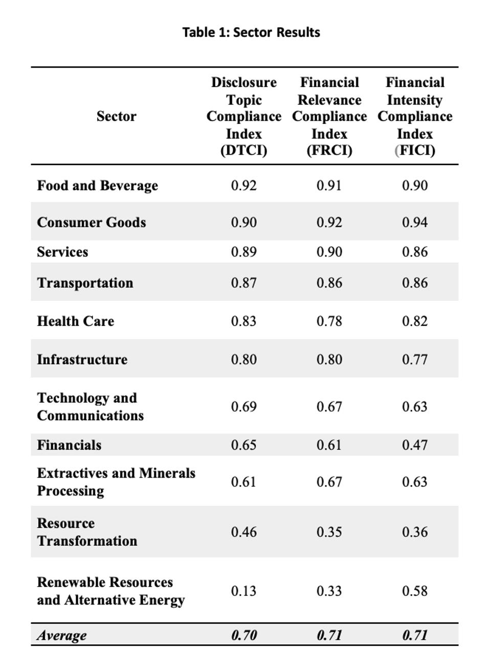 Table 1: Sector Results for DTCI, FRCI, and FICI Index Scores