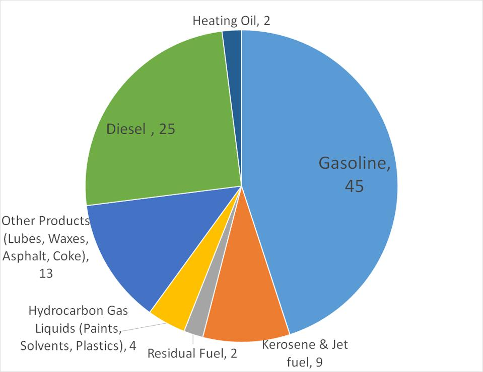 Figure 1. Average use of each barrel of crude oil in the US