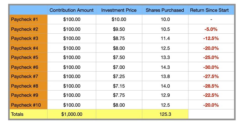 Example of how dollar-cost averaging in a 401(k) plan can provide a lower average purchase price for an investment.