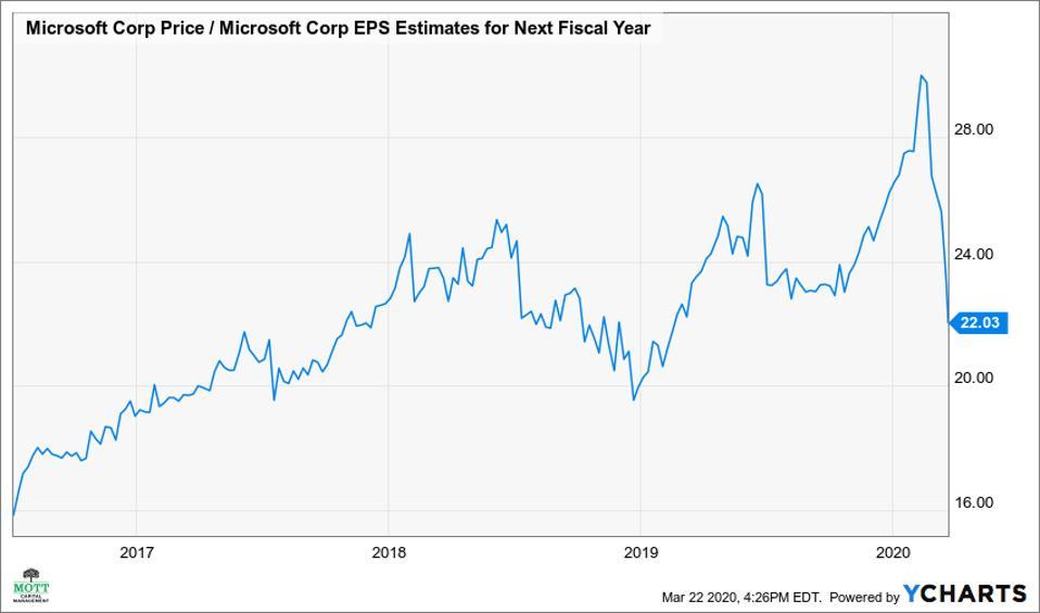 Microsoft One-Year Forward PE Ratio