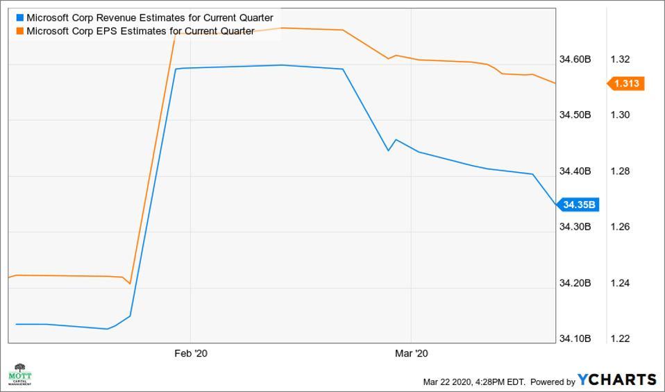 EPS and Revenue Estimates for the Fiscal Third Quarter