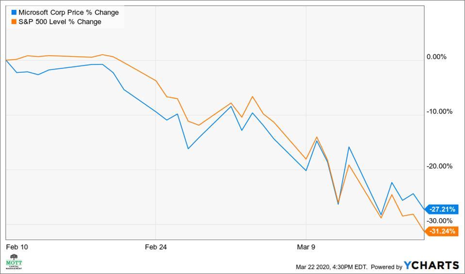 Microsoft vs. S&P 500