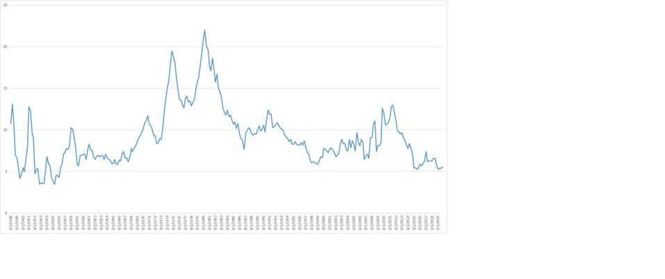 US Misery Index