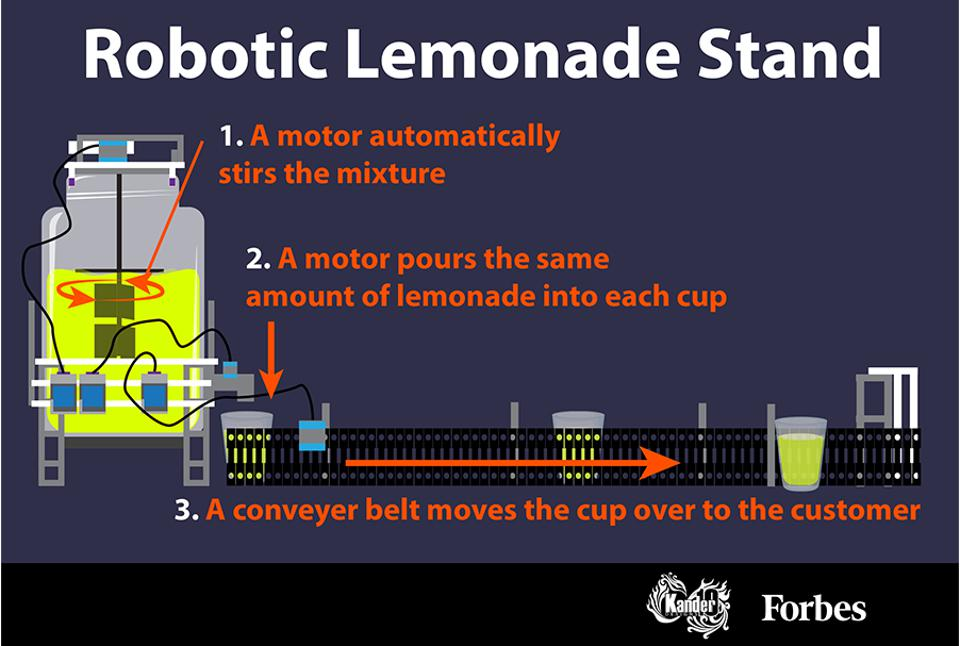 The robotic lemonade stand includes a robotic arm to stir the mixture, a device to pour the liquid into the cups, and a conveyer belt to move the cups over to the customer.