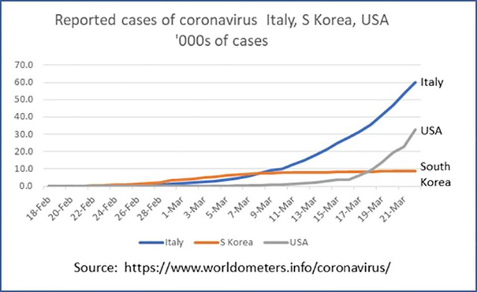 Coronavirus cases in Italy, US and South Korea as of March 22