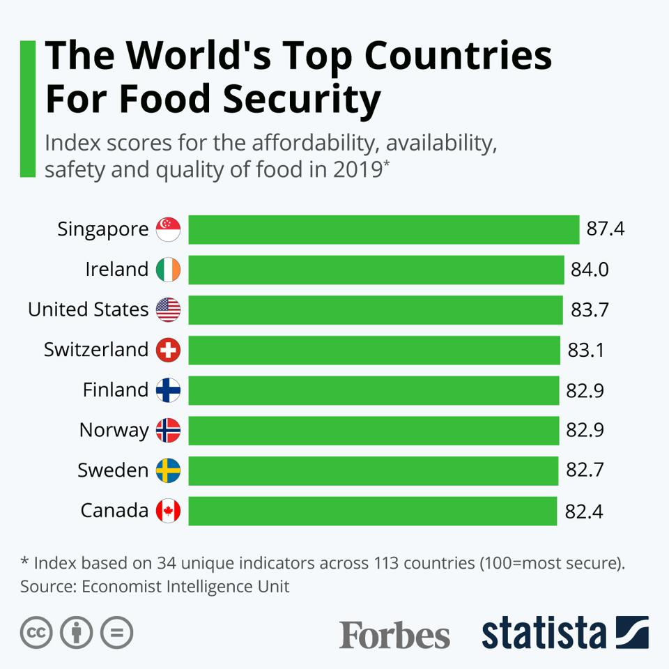 The World's Top Countries For Food Security.