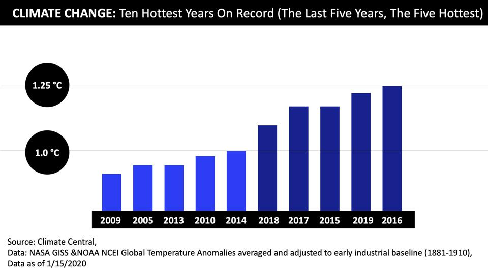 Ten Hottest Years on Record
