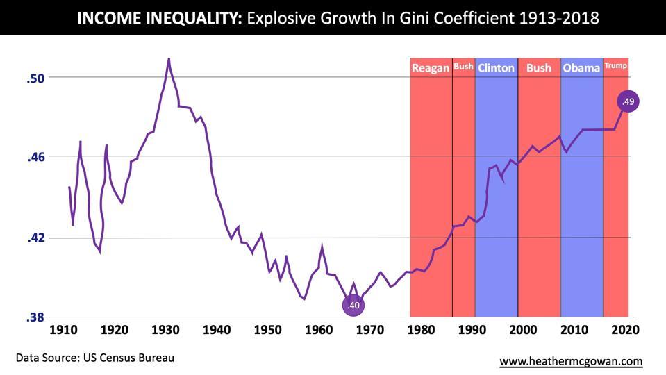 Gini Coefficient 1913-2018