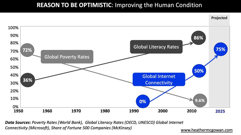 Reasons to Be Optimistic: Improving The Human Condition