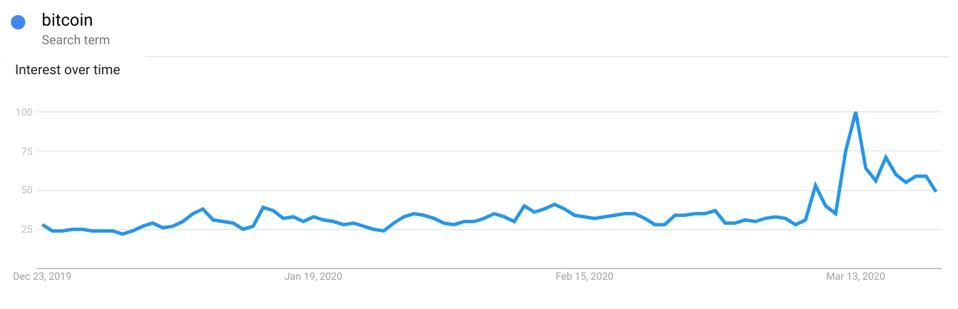 bitcoin, bitcoin price, coronavirus, COVID-19, social media, Google, chart