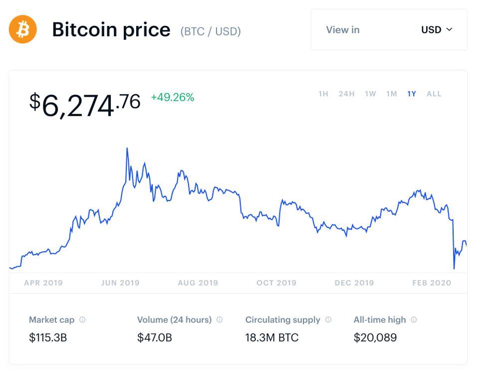 bitcoin, bitcoin price, coronavirus, COVID-19, social media, chart