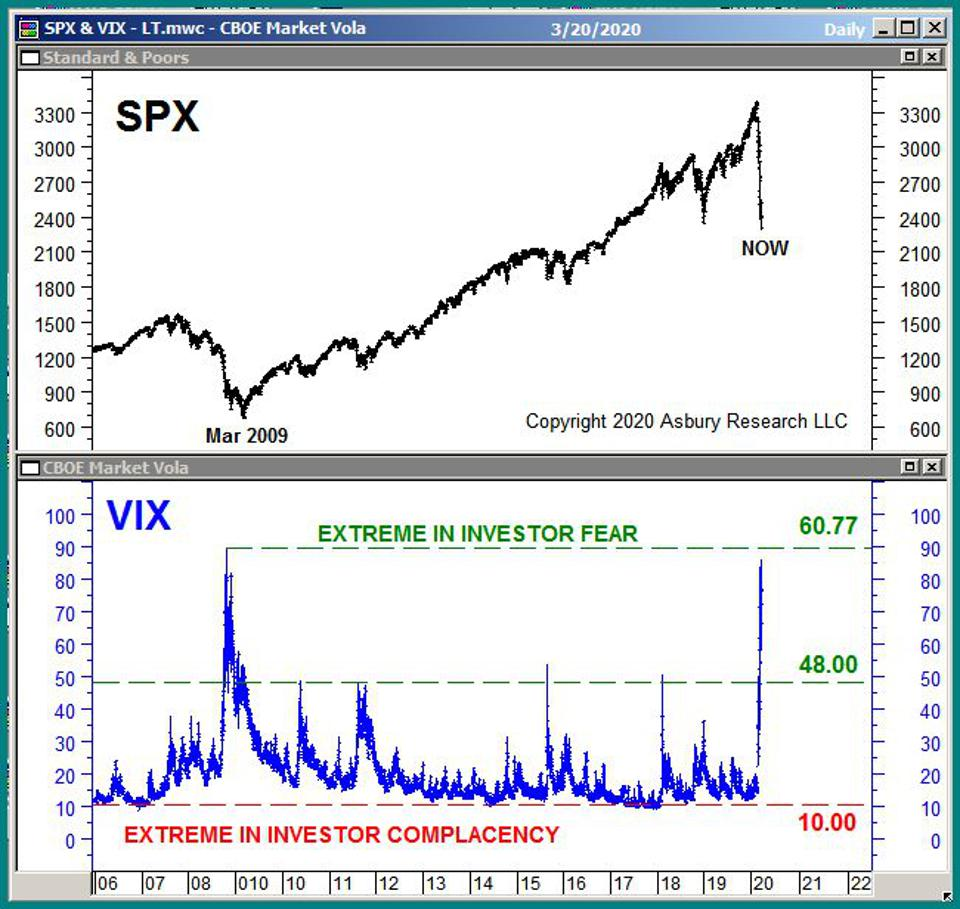 The CBOE Volatility Index since 2006.