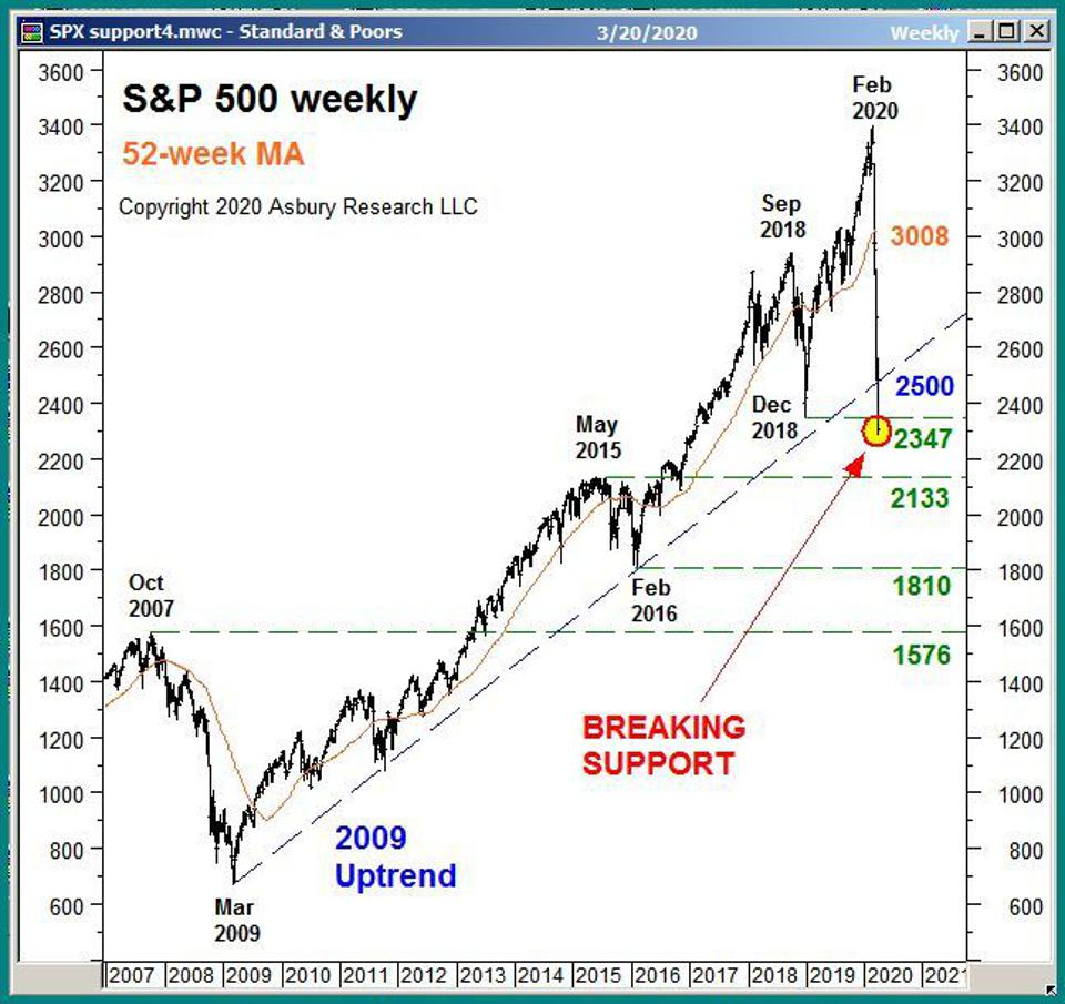 Major levels of price support in the S&P 500.