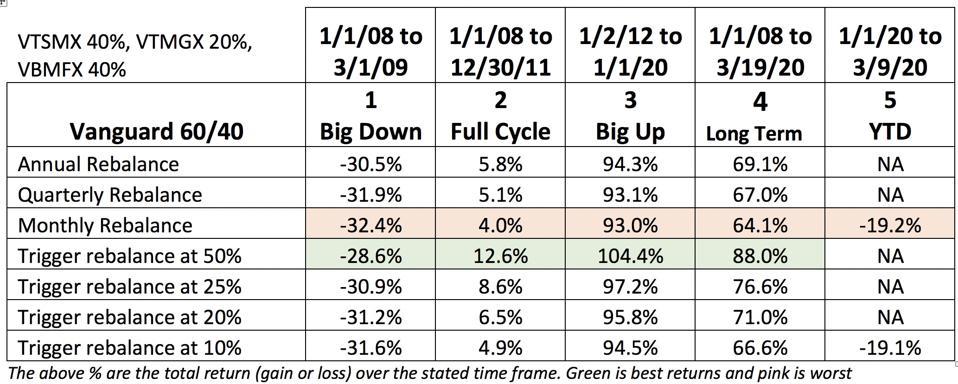 Rebalancing results over different time frames