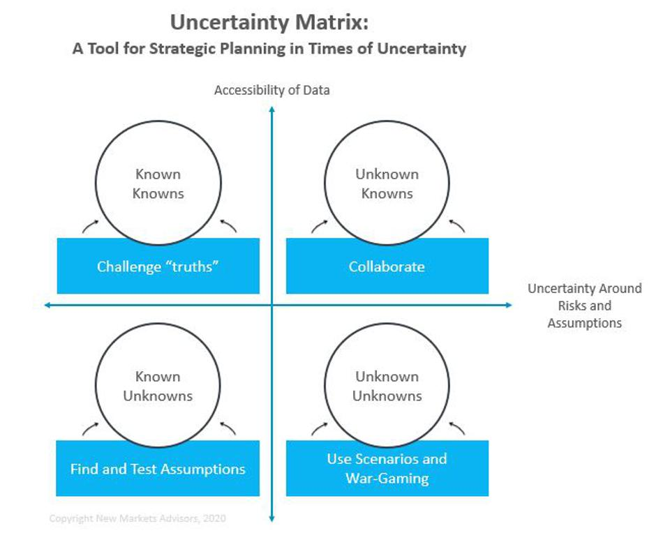 Four types of uncertainty, to address in distinct ways