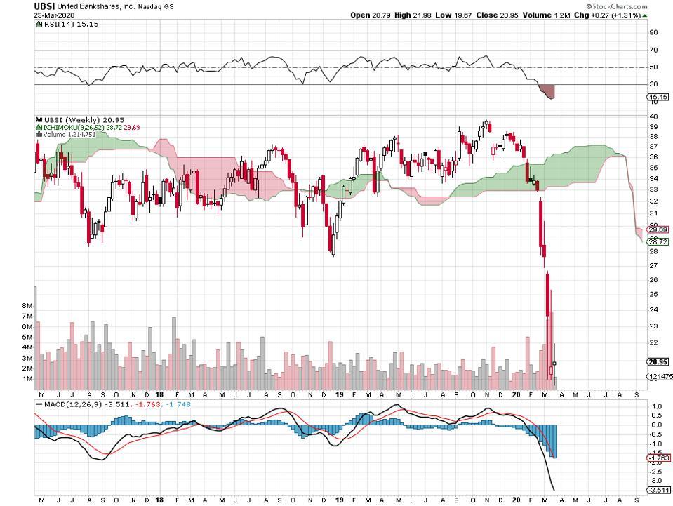 banks financials dividends
