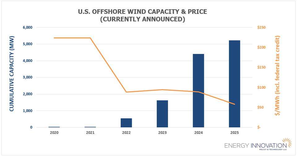 U.S. offshore wind cost and capacity 2020-2025