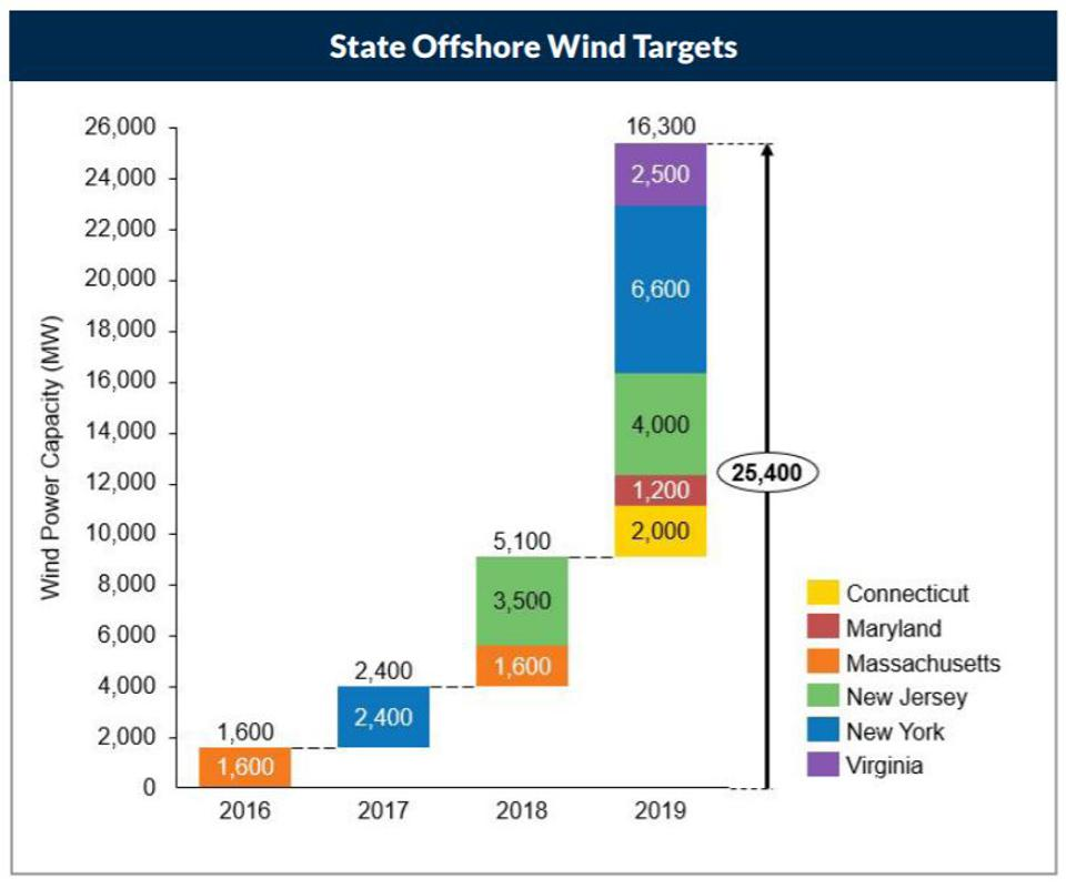 State offshore wind targets