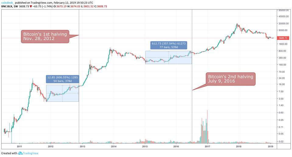 Bitcoin price trends during the bitcoin halving