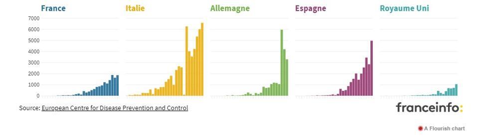 Chart Covid-19 coronavirus France and Europe