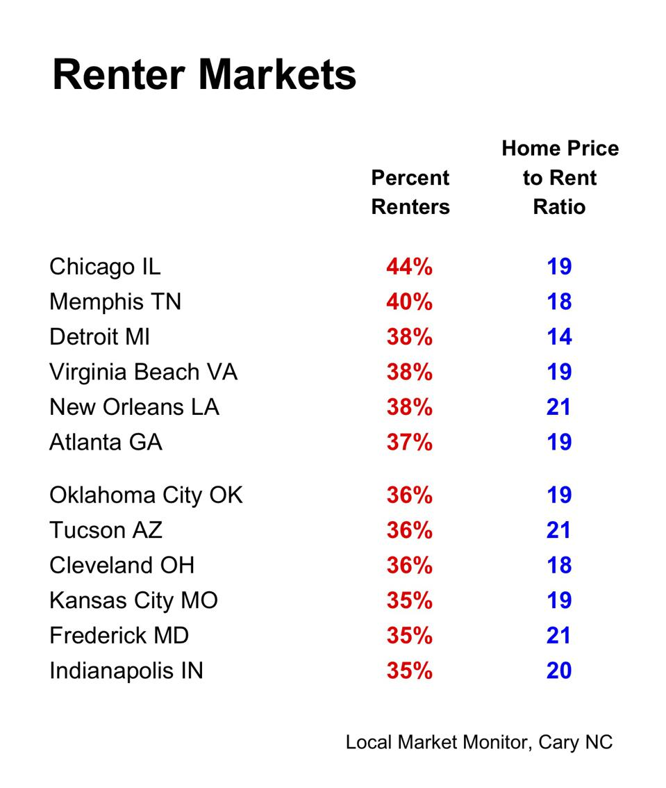 Percent of Renter and Home Price to Rent Ratio