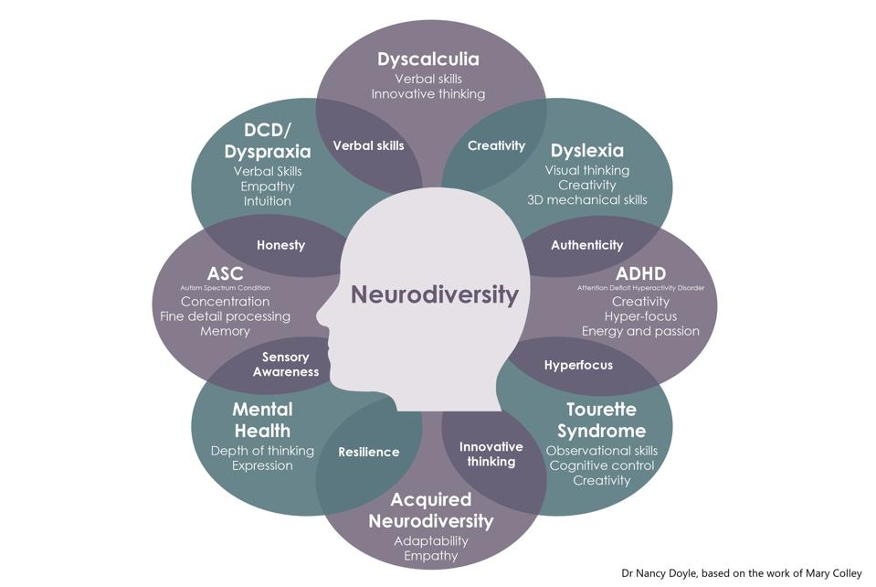 A venn of the overlapping strengths associated with different neurominority conditions