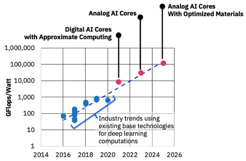 Figure 1: IBM Research AI Hardware Center announced a conceptual roadmap to achieve a 1000-fold increase in AI processing efficiency.