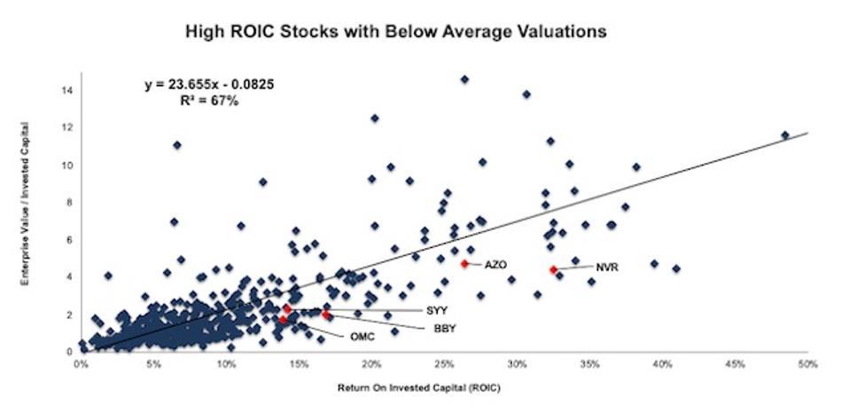 S&P 500 Valuation Regression