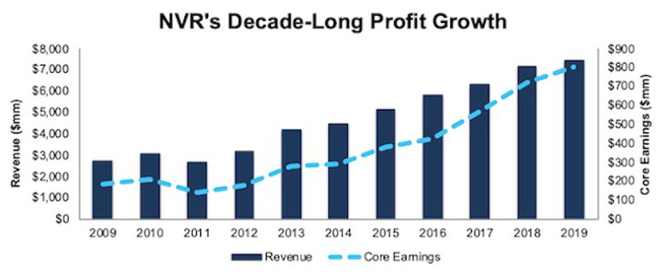 NVR Revenue And Core Earnings Growth