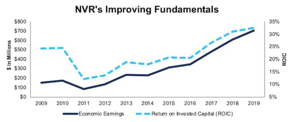 NVR Economic Earnings And ROIC